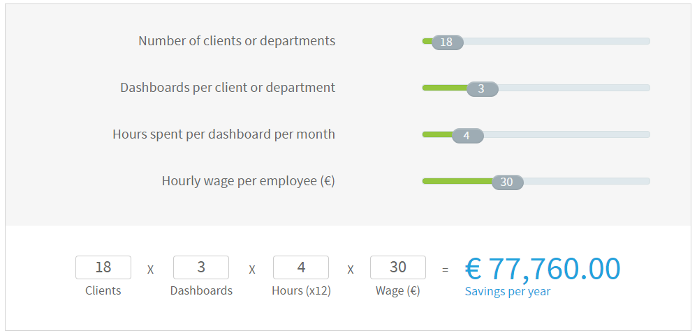 Interactive calculator of yearly savings by investing in a business intelligence reporting solution