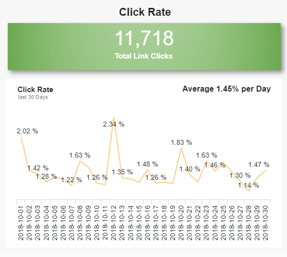 Click Rate of Twitter campaigns with the total link clicks number and average per day
