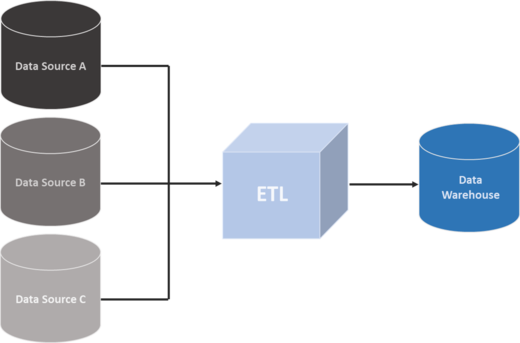 etl-data-warehouse