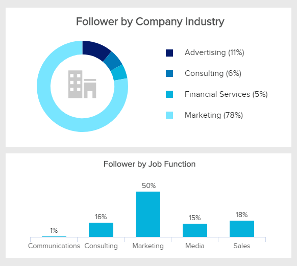 Followers' demographics on LinkedIn by company industry and job function