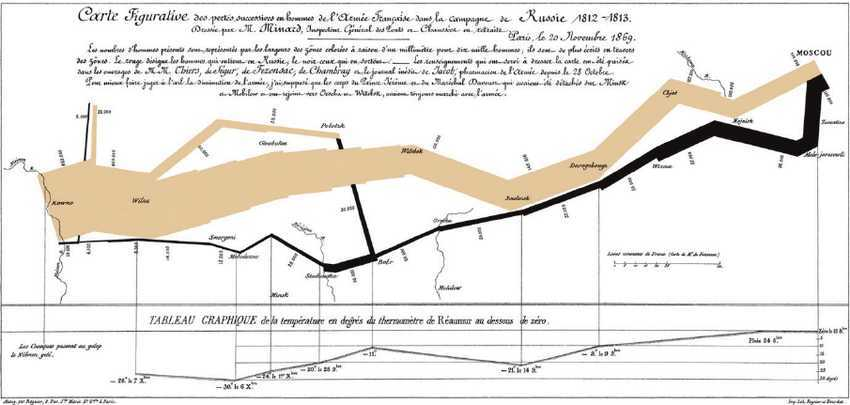 Visual of the Napoleon's Russian campaign of the year 1812.