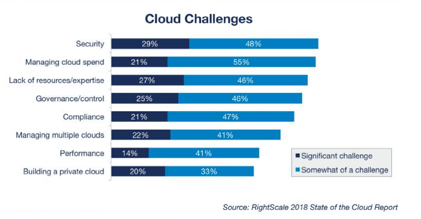 Annual state of the cloud survey conducted by RightScale emphasizes cloud challenges