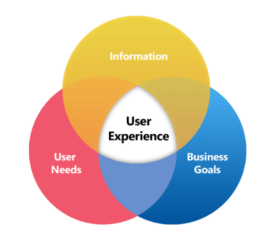 User experience is combined by gathering information, respecting users' needs, and adjusting to business goals.