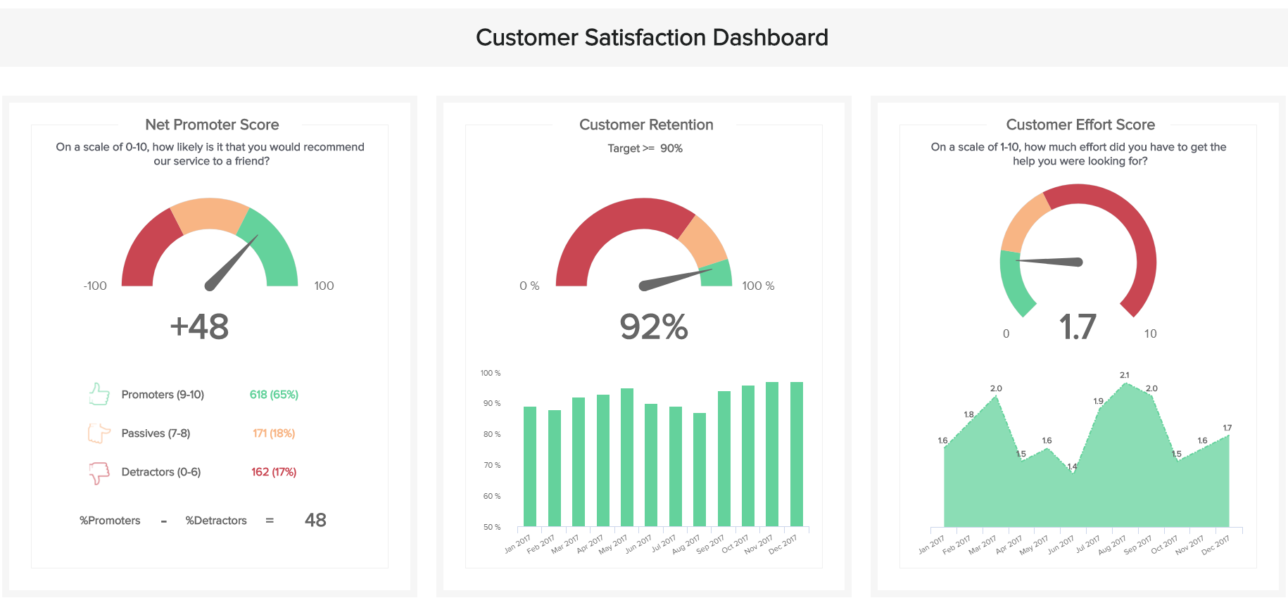Customer satisfaction dashboard example that provides information on customer data management selected KPIs.