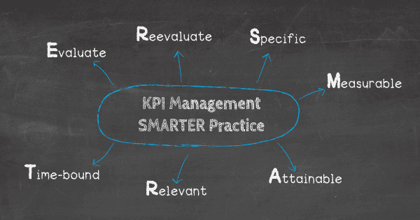 KPI management best practices using the SMARTER approach