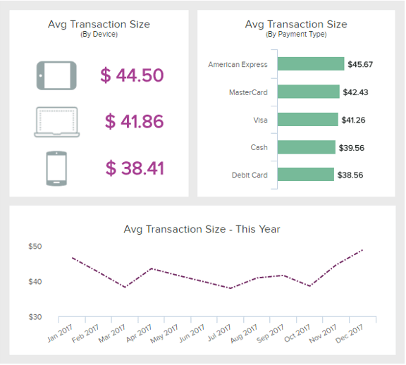 Retail KPI depicting the average transaction size, useful to analyze the purchasing behavior of customers