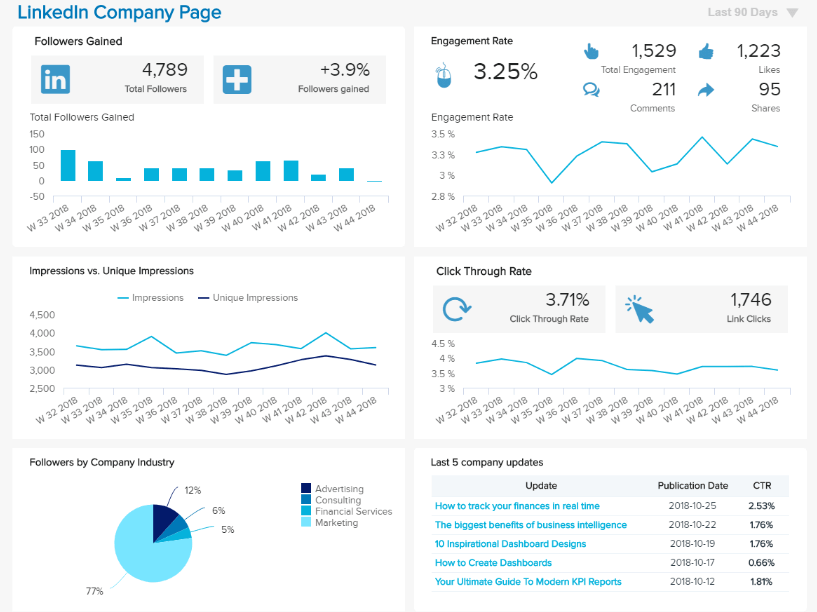 social media report example with a clear overview of key LinkedIn metrics and results over time