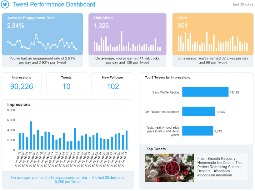 Tweet performance dashboard expounds on important metrics like the average engagement rate, number of link clicks, likes, impressions, etc.