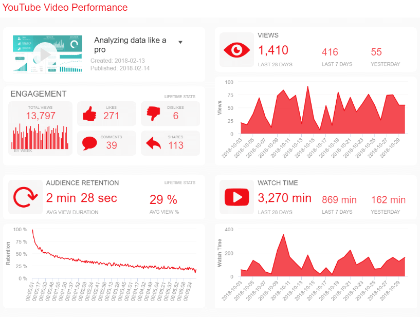 Social media report template to track your YouTube video performance with specific video-related metrics and indicators