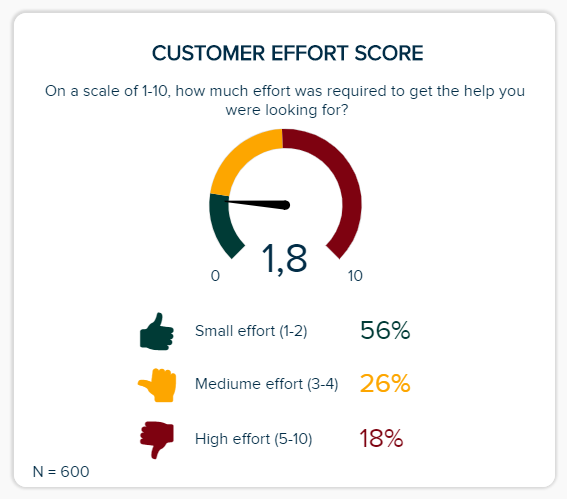customer satisfaction metrics example: customer effort score