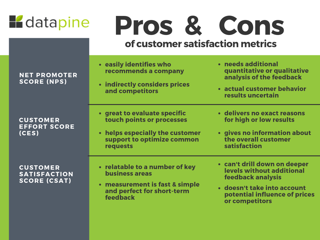 An overview of pros and cons of customer satisfaction metrics net promoter score (NPS), customer effort score (CES), and customer satisfaction score (CSAT) by datapine