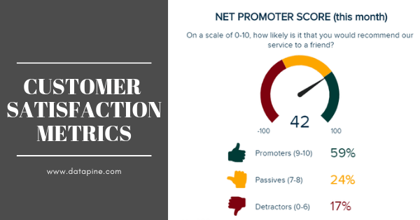 Customer satisfaction metrics and examples
