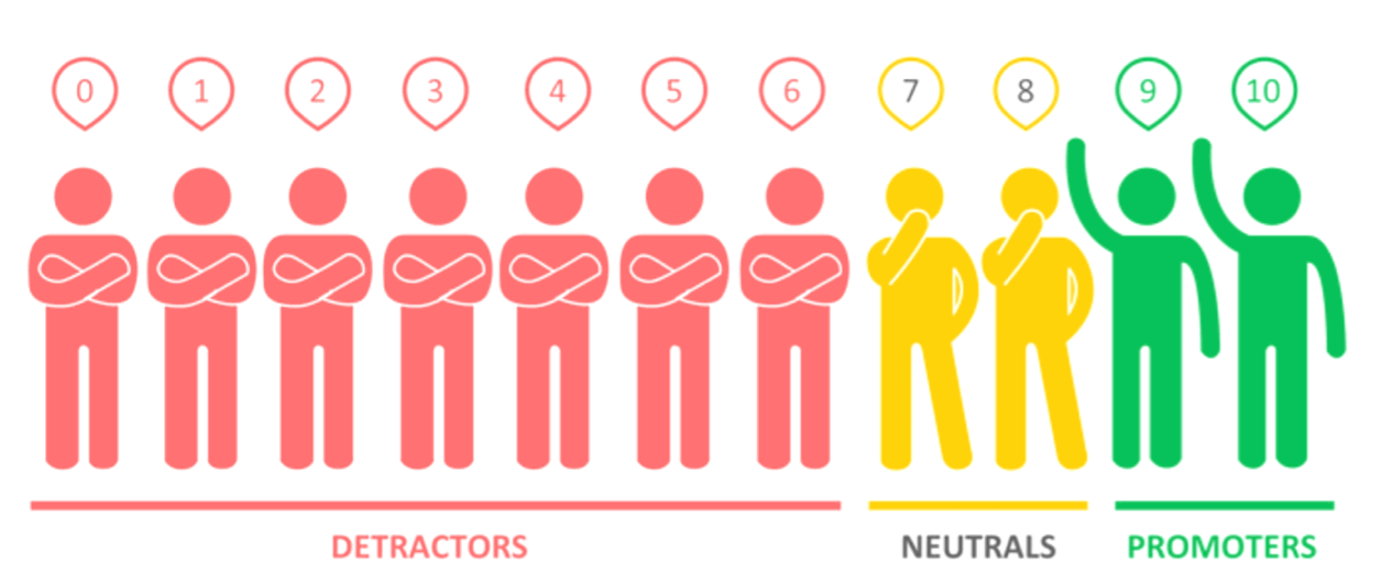 The Net Promoter Score is a KPI that helps you knowing which of your customers will recommend you to others (promoters), which ones are passive (neutrals), and which ones are unlikely to recommend your product and/or services (detractors).
