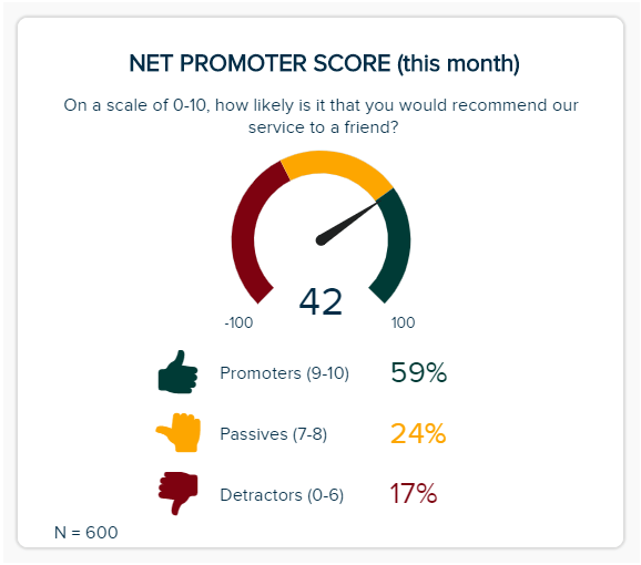 The net promoter score is illustrated on a gauge chart with additional percentage of promoters, passives, and detractors.