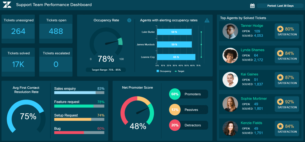 Customer satisfaction metrics shown on a Zendesk dashboard