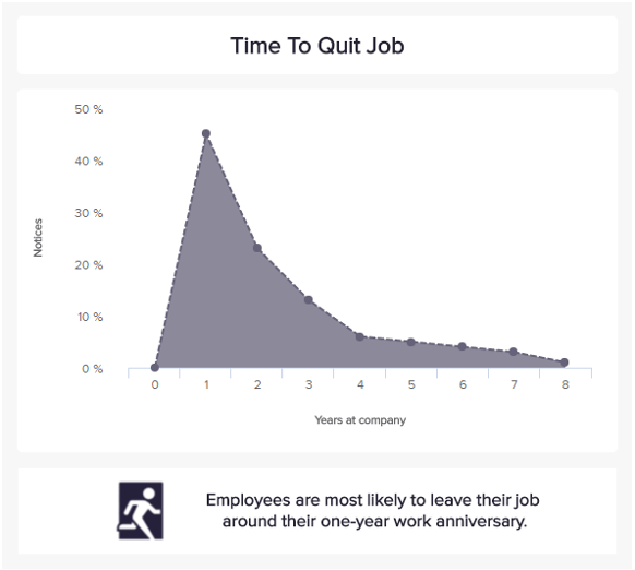 Average time stay is a recruitment KPI that shows how long employees stay in a company.