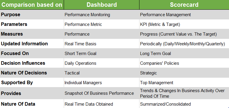 A comparison table showing the difference between dashboards and scorecards