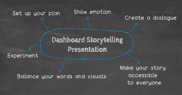 Tips for a perfect dashboard storytelling presentation: 1. Set up your plan 2. Don't be afraid to show some emotion 3. Make your story accessible to people outside your sector 4. Create an interactive dialogue 5. Experiment 6. Balance your words and visuals wisely