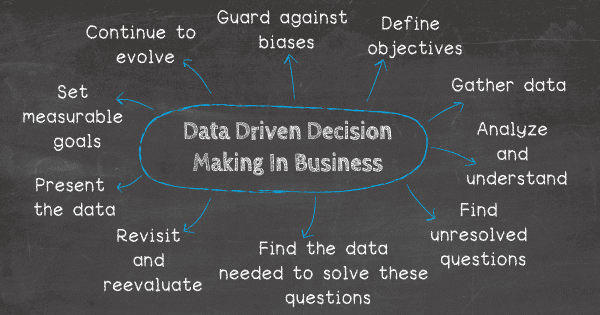 Data driven decision making in business tips and tricks: 1) Guard against your biases 2) Define objectives 3) Gather data now 4) Find the unresolved questions 5) Find the data needed to solve these questions 6) Analyze and understand 7) Don't be afraid to revisit and reevaluate 8) Present the data in a meaningful way 9) Set measurable goals for decision making 10) Continue to evolve your data-driven business decisions