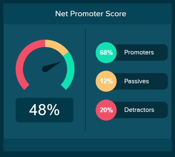 Service desk KPI example: net promoter score