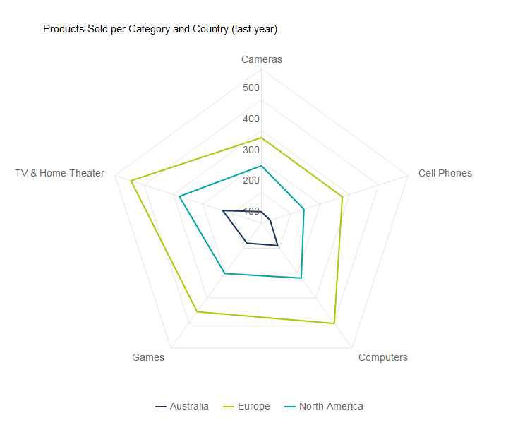 A data visualization type example: spider chart with 3 variables: produts sold, category and country