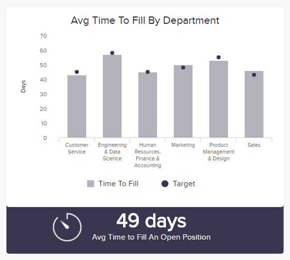 Time to fill, an HR KPI depicts the department and days needed ti fill a position