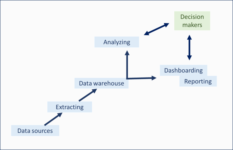 A Beginner's Introduction To Business Intelligence Concepts & BI Basics