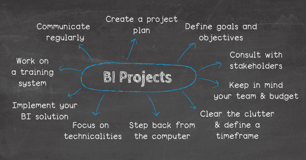 Top 5 tips to create a successful BI project: 1. Create a solid BI project plan, 2. Define goals and objectives, 3. Clear the clutter and define a timeframe, 4. Concentrate on technicalities, 5. Implement your BI solution