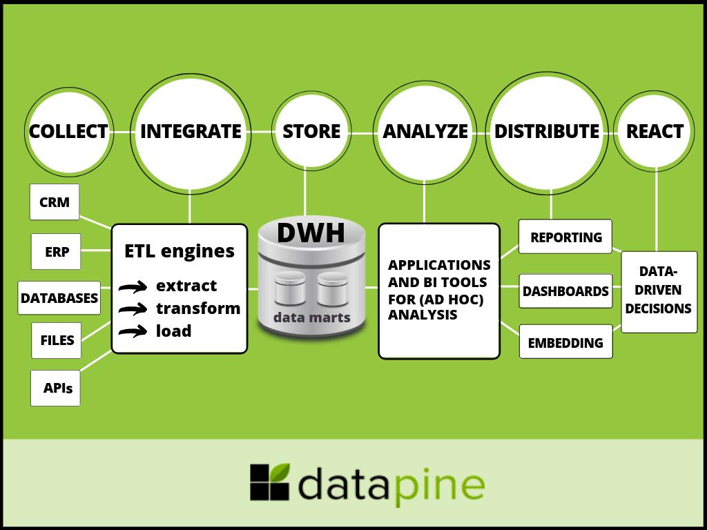 Data Warehousing And Business Intelligence A Bi
