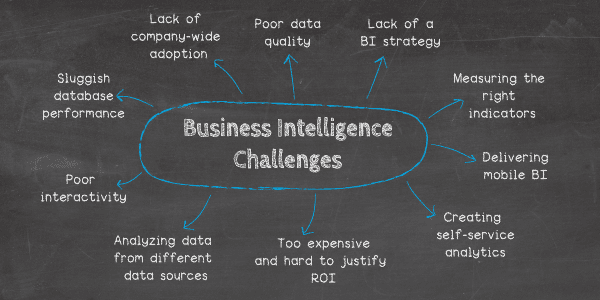 Top 10 business intelligence challenges: 1. Too expensive and hard to justify the ROI of BI, 2. Lack of company-wide adoption, 3. Analyzing data from different data sources, 4. Businesses aren't measuring the right indicators, 5. Delivering mobile-based BI is no easy feat, 6. Creating true self-service analytics takes consideration, 7. Dealing with the impact of poor data quality, 8. Lacking a clearly defined BI strategy, 9. Poor BI functionality & interactivity, 10. Sluggish query and database performance