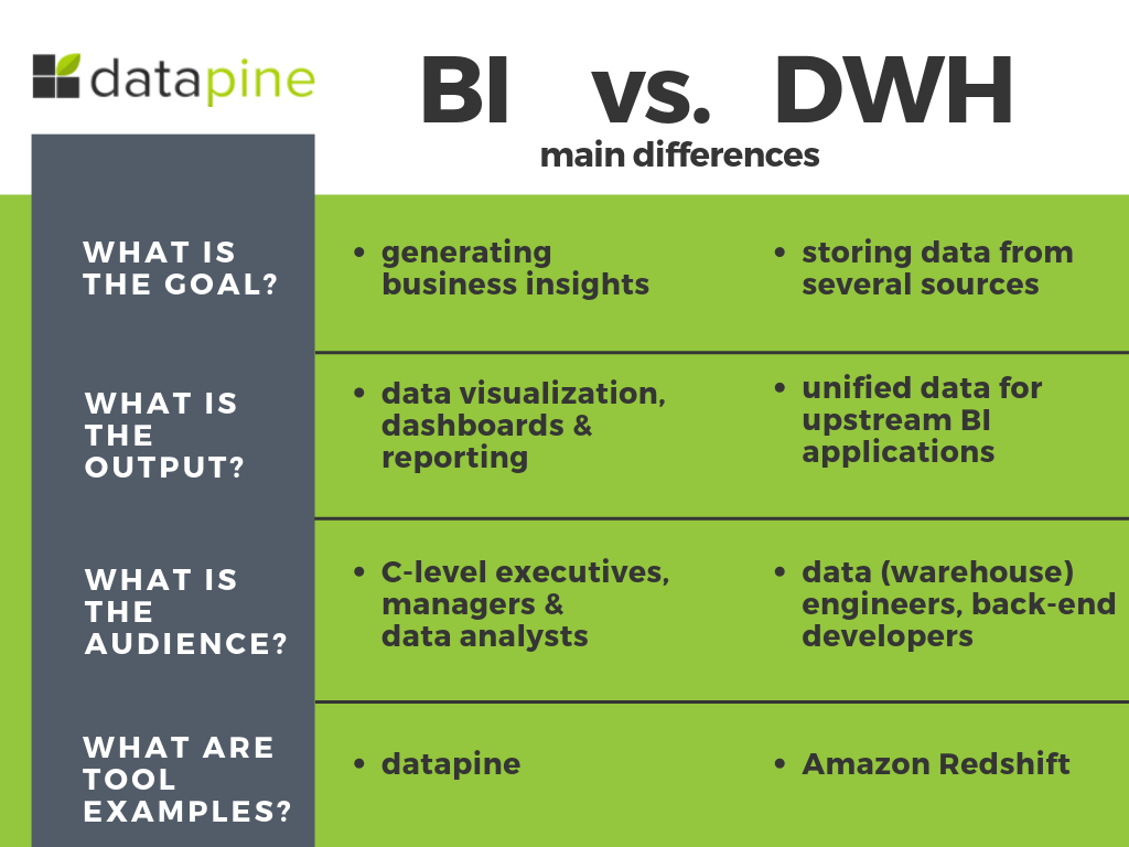 Data Warehousing And Business Intelligence: A BI Architecture Guide