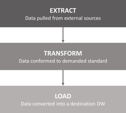 ETL process is conducted by 3 main steps: 1. Extract, 2. Transform, 3. Load