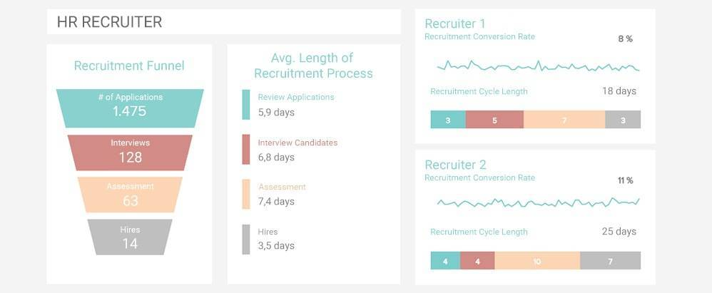 Recruitment funnel with the average lenght of recruitment process and conversion rates of each HR professional