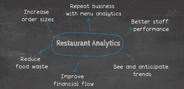 Restaurant analytics can help your business in the 6 following ways: 1. Increase order sizes, 2. Getting more repeat business with menu analytics, 3. Better staff performance, 4. You can see and anticipate trends, 5. Improve financial flow, 6. Reduce food waste