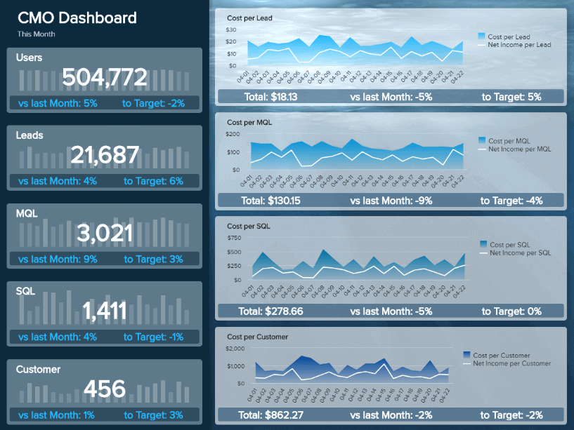 A CEO dashboard example showcasing high-level marketing KPIs such as cost per lead, MQL, SQL, and cost per customer.
