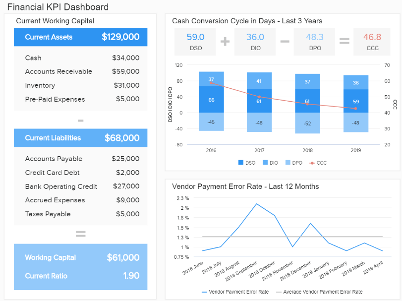 Financial KPI report template displaying the current working capital, current liabilities, cash conversion cycle, and vendor payment rate during a set period.
