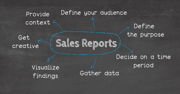 How to make a sales report: 1. Define your audience, 2. Define the purpose of the report, 3. Decide on a time period, 4. Gather the right data, 5. Visualize your findings, 6. Provide context, 7. Get creative
