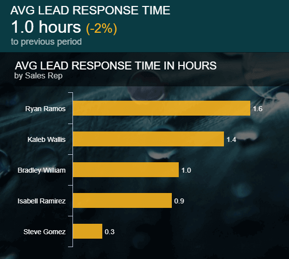 This daily sales report example shows the average lead response time in hours by sales reps