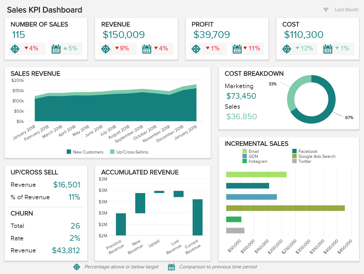A sales TV dashboard example focused on high-level metrics such as revenue, profits, costs, incremental sales, accumulated revenue, up/cross-sell rates, etc.