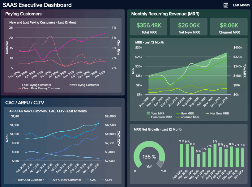 A SaaS dashboard example visualizing the number of paying customers, ARPU, CAC, CLTV, and MRR over the course of a month.