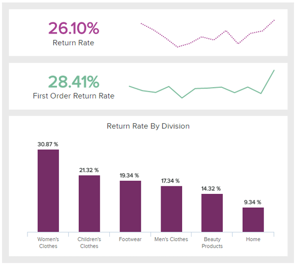 A weekly sales report example showing the return rate by division