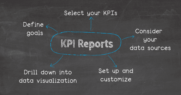 How to prepare a KPI report: 1. Define your business goals, 2. Select your KPIs, 3. Consider your data sources, 4. Set up and cutomize, 5. Drill down into data visualization