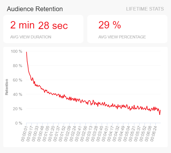 Average viewer retention KPI depicted through a percentage and over a period of time.