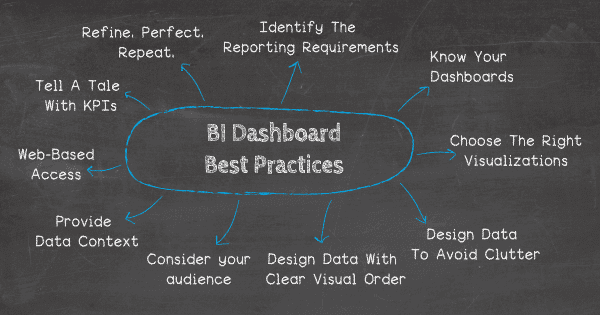 Top 10 business intelligence dashboard best practices: 1. Identify your reporting requirements 2. Know your dashboards 3. Design data to avoid clutter 4. Design data with a clear visual order 5. Provide data context 6. Offer web-based access 7. Choose the right visualizations 8. Consider your target audience 9. Tell a tale with your KPIs 10. Refine. Perfect. Repeat.