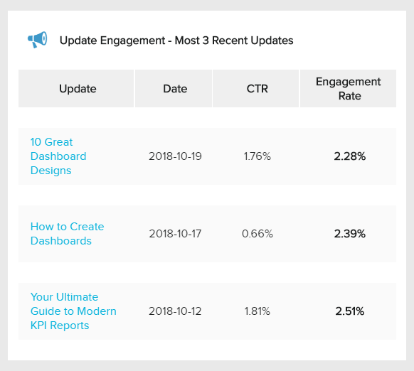 Company update stats, a social media KPI for LinkedIn that shows the top 3 most recent updated and their CTR and engagement rate.