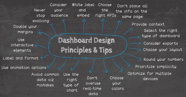 14 Dashboard Design Principles & Best Practices To Convey