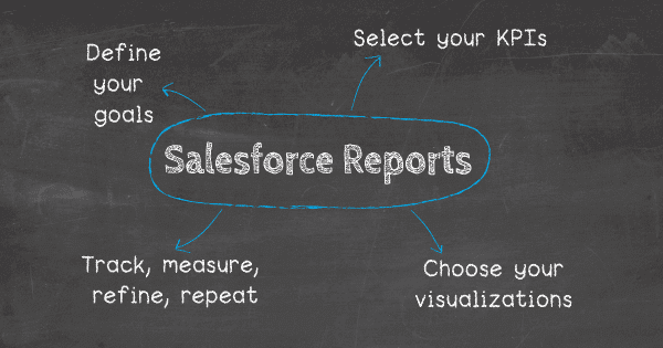 How to create a Salesforce report: 1. Define your goals, 2. Set your KPIs, 3. Choose your visualizations, 4. Track, measure, refine, repeat