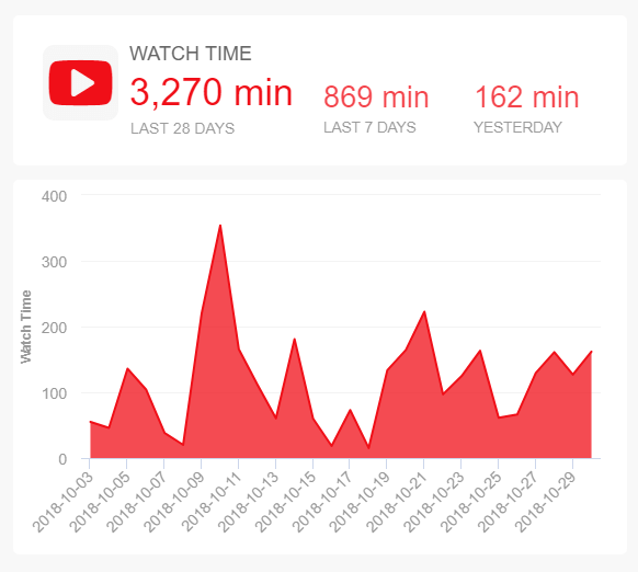A YouTube social media metric that depicts the watch time for the last 28 days, 7 days, and yesterday.