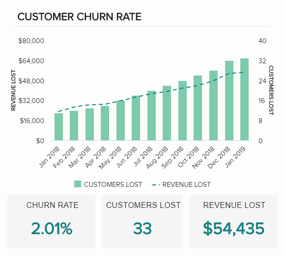Customer churn rate is one of sales graphs focused on the number of customers that stopped using a specific service or product, expressed over a set period, and with the amount of lost revenue.
