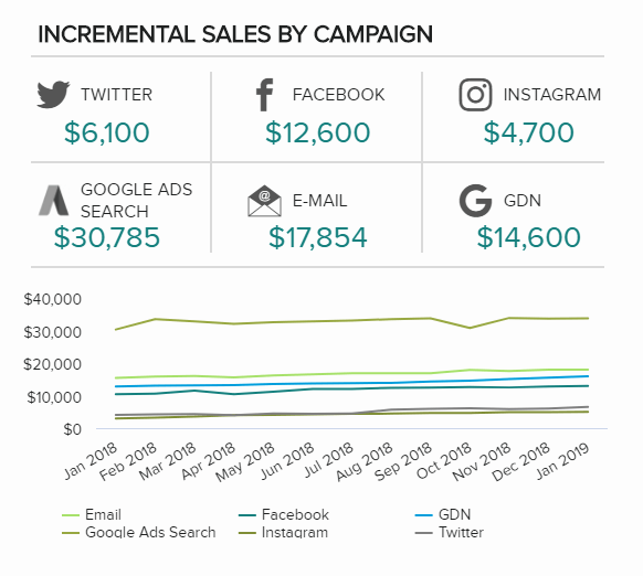 Incremental sales by campaign is a sales chart template that illustrates the number of sales generated by marketing activities over a set time frame.